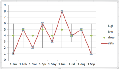 Combine a stock chart with a line chart teylyn
