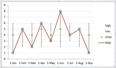 Combine a stock chart with a line chart teylyn tried and tested in excel versions 2007 2010 and 2013 you can change the values in the cells below and see the chart update right here and now ccuart Gallery